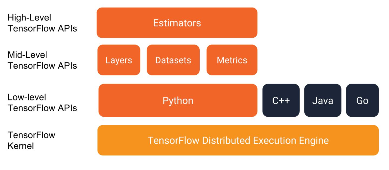 TensorFlow中层API:Datasets+TFRecord的数据导入