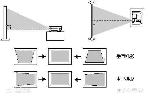720p投影机_投影仪的选购攻略|家用投影仪哪款好|哪些投影仪值得买 - 知乎