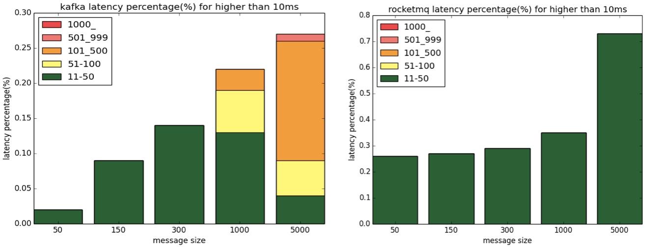 RocketMQ 高性能揭秘