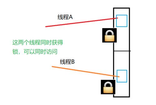 java中几种锁,分别是什么?