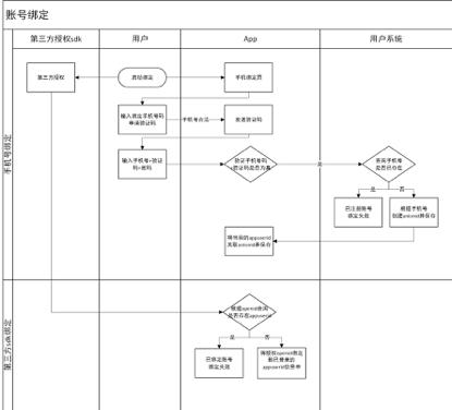 用户系统(下)第三方授权、账号绑定与解绑