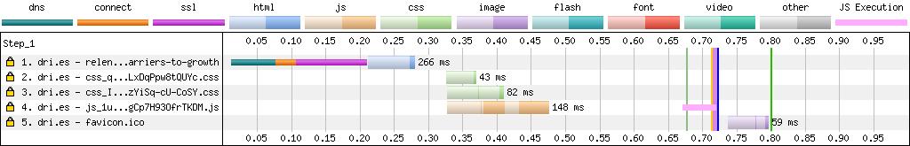 减少JavaScript和CSS改善站点性能