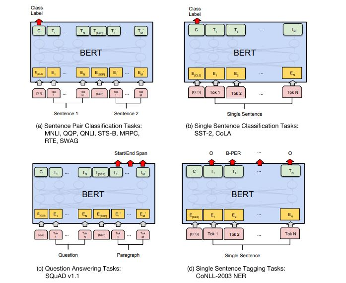 Transformer结构及其应用详解--GPT、BERT、MT-DNN、GPT-2
