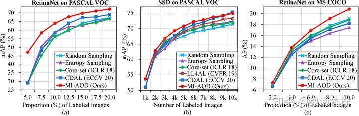 图5:主动目标检测方法的性能比较。(a)在 PASCAL VOC 数据集上使用 RetinaNet。(b)在 PASCAL VOC 数据集上使用 SSD。(c)在 MS COCO 数据集上使用 RetinaNet。