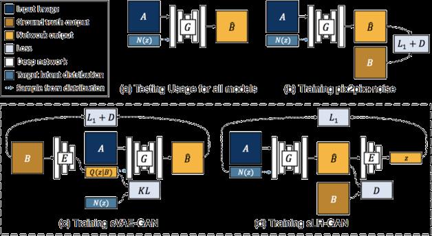 生成对抗网络系列(3)——cGAN及图像条件- 知乎