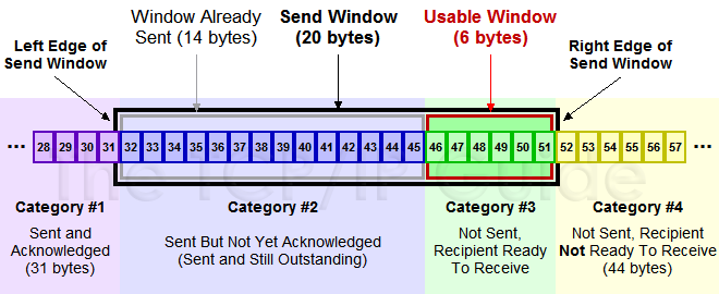TCP窗口info