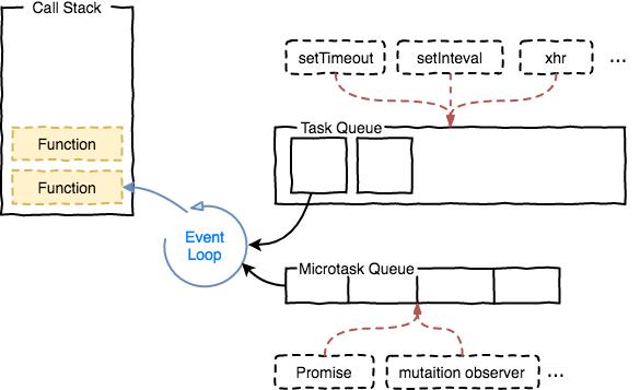 Event Loop的规范和实现